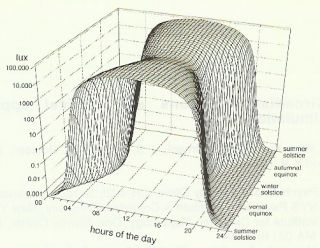 3-D graph of dawns and dusks throught the year