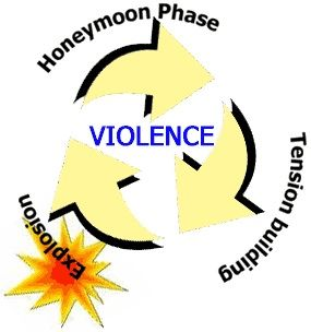 psychology abusive men