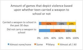 Amount of hames that depict violence based upon whether teen carried a weapon