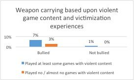 Weapon carrying based upon violent game content and victimization experiences