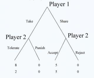 ultimatum game