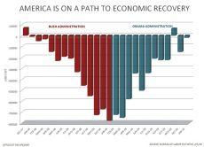 Obama's Job Record