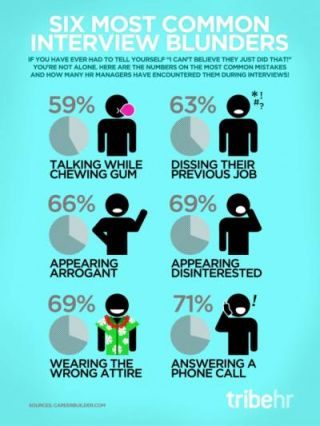 Job Interviewing Skills: Chomping, Chatting, Dissing Not Allowed ...