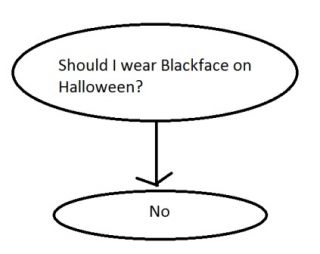 Halloween history diagram circuit connection diagram what not to wear 5 most racist halloween costumes this year rh psychologytoday com spanish day of the dead and halloween venn diagram day of the dead vs ccuart