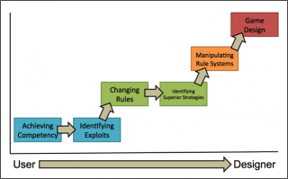 Figure 2. Trajectory of Player Experience