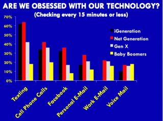 technology distraction Browse technology distractions news, research and analysis from the conversation.