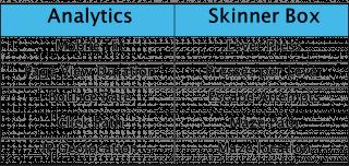 Skinner Box vs. Analytics