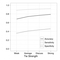 Figure showing friends' accuracy in guessing beliefs