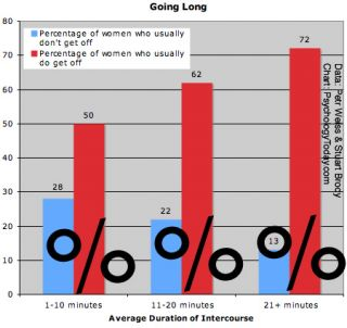 How long is average sex