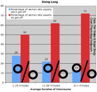 average intercourse duration