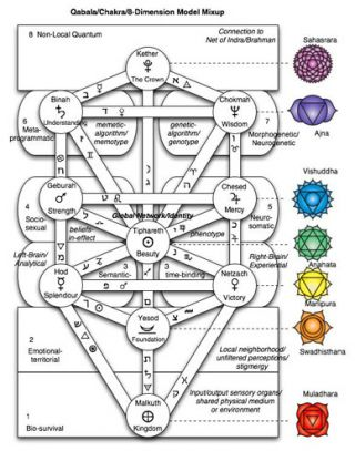Esoteric model of consciousness