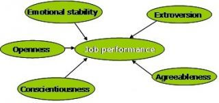 Five factors of personality determining job performance