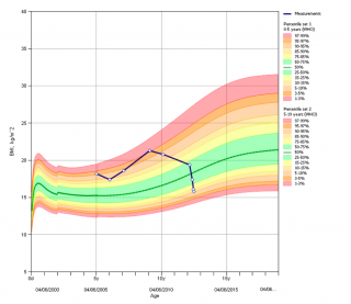 BMI Growth Chart