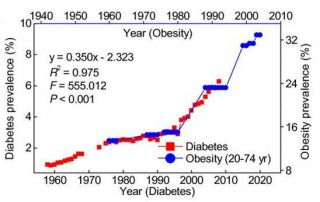 obesity presages diabetes