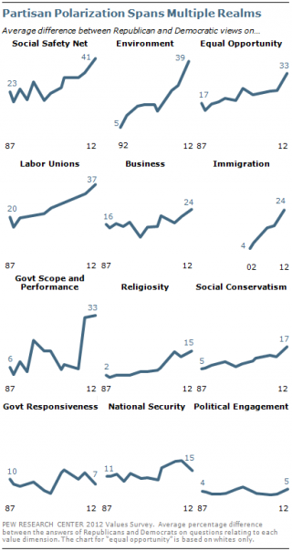 Apparent polarization