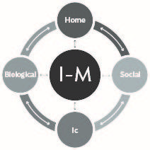 Joseph Shrand, MD, The I-M Approach