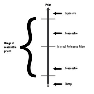 The range of reasonable prices by Utpal Dholakia