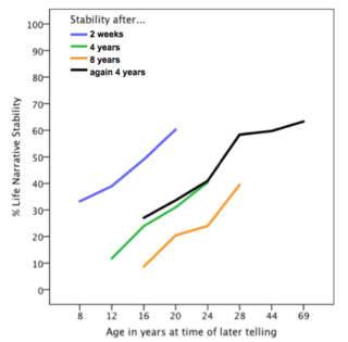 Figure 1. Mean percent life narrative stability by age and time interval. By Christin Köber.