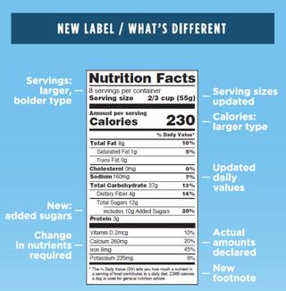 New Design / Food and Drug Administration (FDA)