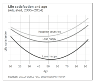 happiness+curve+graph