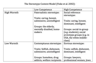 From Fiske, Cuddy, Glick, Xu (2002)