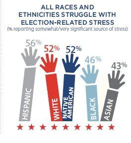 via APA Stress in America