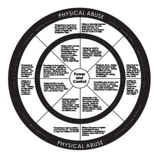 National Center on Domestic and Sexual Violence. (2012). Immigrant power and control wheel.