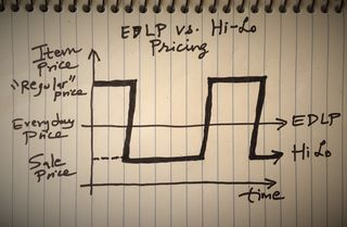 EDLP vs. Hi-Lo by Utpal Dholakia