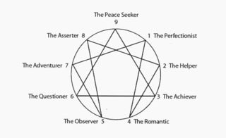 The Enneagram drawing by Elizabeth Wagele