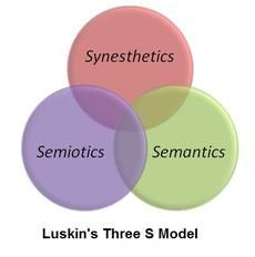 """Luskin/Luskin's 3 """"S"""" Model"""