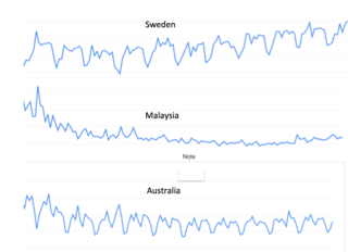 From Google Trends