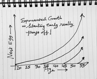 Start early to enjoy exponential growth by Utpal Dholakia