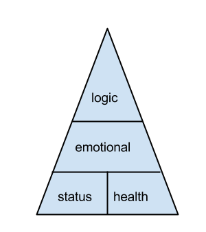 The Four Types of Attraction | Psychology Today