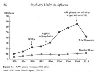 APA annual financial reports, 1980-2012; used with permission.
