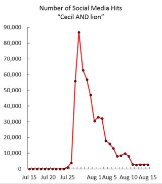 Graph by Hal Herzog