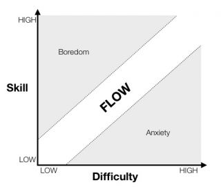 Image result for flow csikszentmihalyi