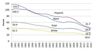 Trends in Teen Pregnancy and Childbearing  Teen Births