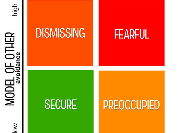 signs of sexual preferance insecurities