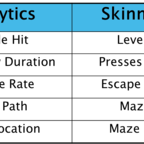 The New Skinner Box: Web and Mobile Analytics
