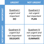 Stephen Covey's Four Quadrants, interpreted