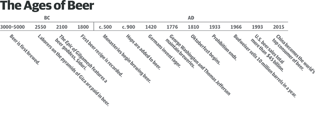 How Beer Stirred Civilization | Psychology Today