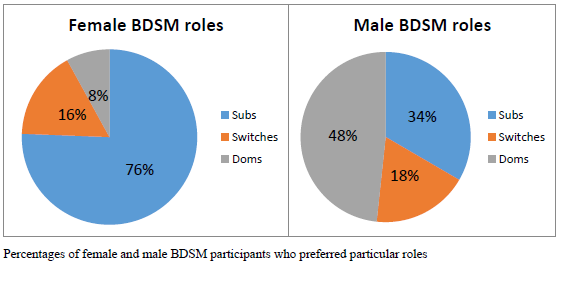types of bdsm play