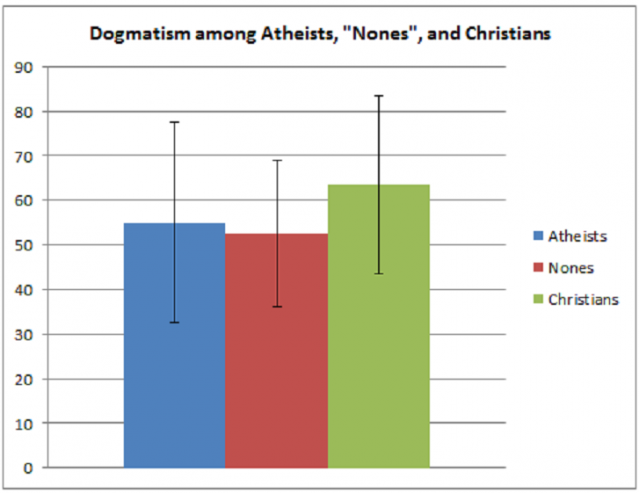 Dogmatism levels among atheists, nones and Christians.