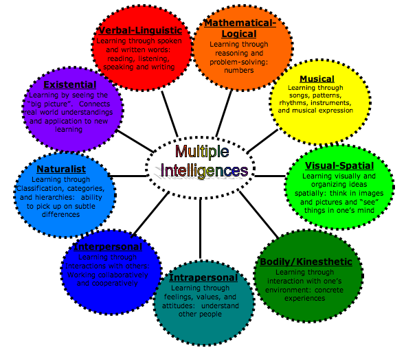 gender and multiple intelligences Elements of multiple intelligences in teaching and learning there is no significant difference based on gender the effect of integrating elements of mi in teaching and categories of intelligences and was called as multiple intelligence theory.