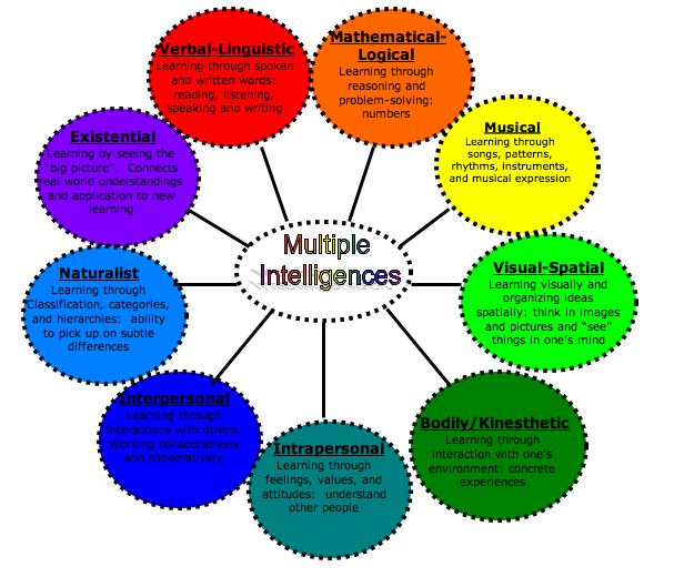 The Illusory Theory of Multiple Intelligences