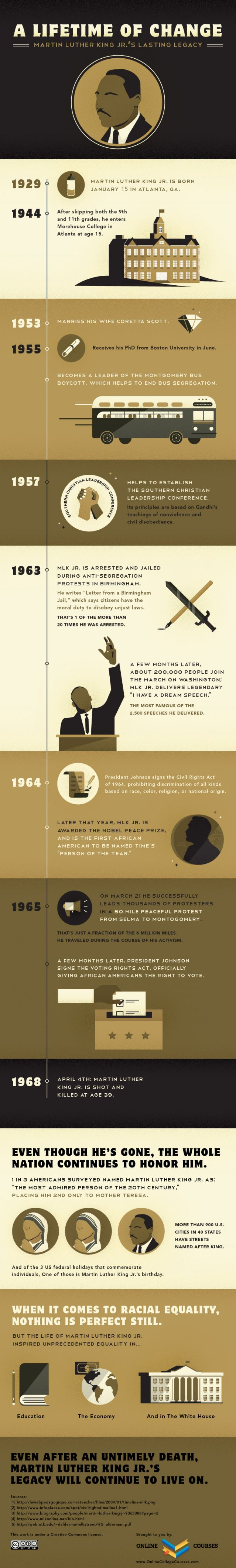Infographic, Martin Luther King, Jr. Timeline