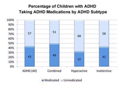 Children Who Take Adhd Medicines Have >> Adhd Treatment In Children Addressing Medication Concerns