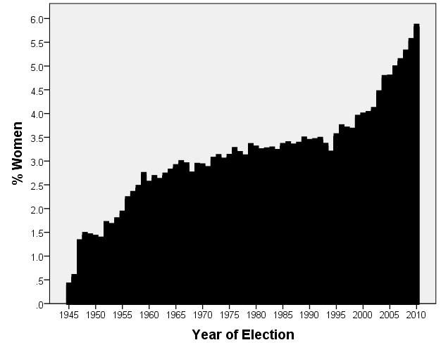 Sex ratio for Royal Society Fellows, 1945-2010