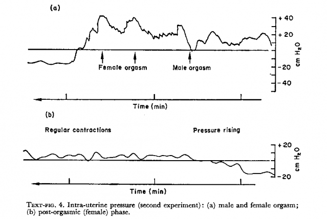 Intra-uterine pressure changesfollowing female orgasm