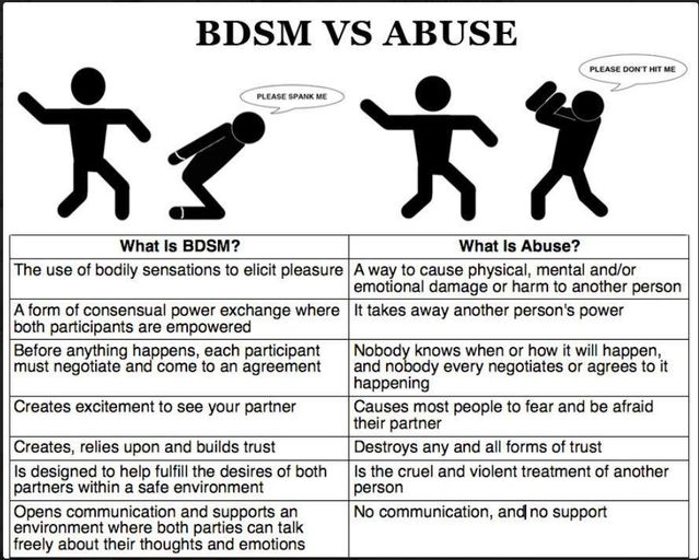 What does bdsm mean on dating sites
